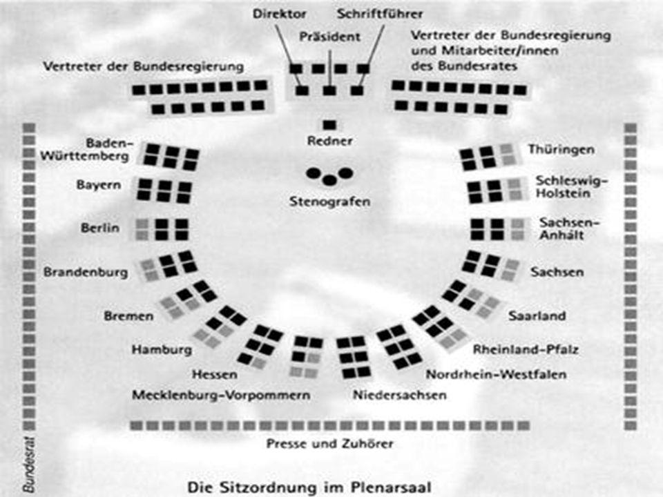 Die Bedeutung des Bundesrates Interessenvertretung der Länder auf Bundesebene Vertreter der Länderregierungen