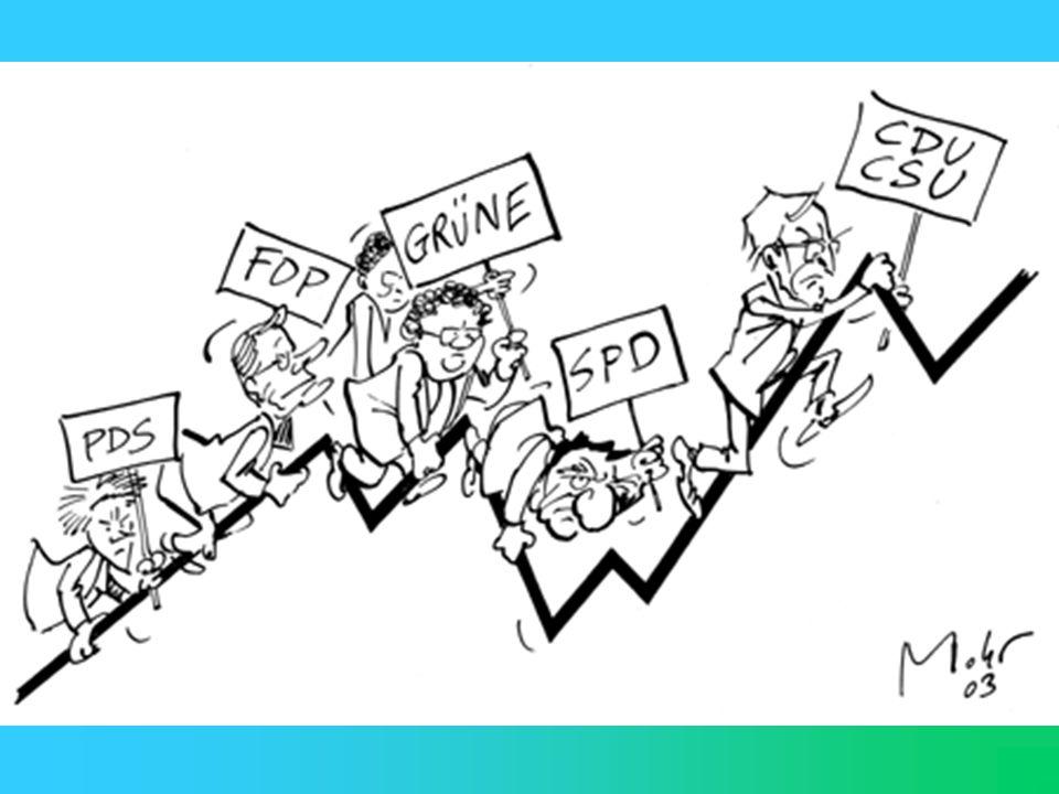 Dauerwahlkampf Kurzer Zeitabstand zwischen Bundestagswahlen und Wahlen auf Landesebene Landtagswahlen als Denkzettel für Bundesregierung Förderung kur