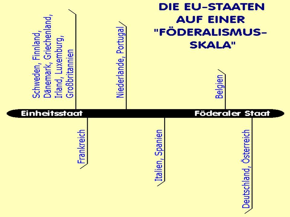 Einordnung des Begriffs Föderaler Staat als Gegenkonzept zum zentralistischen Einheitsstaat Einheitsstaaten und föderale Staaten als Pole einer Skala