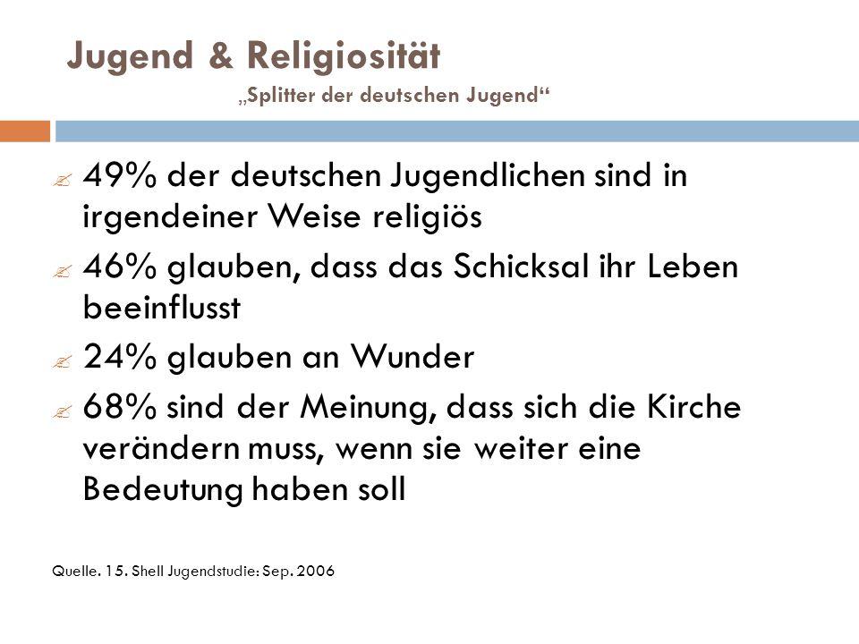 Jugend & ReligiositätSplitter der deutschen Jugend 49% der deutschen Jugendlichen sind in irgendeiner Weise religiös 46% glauben, dass das Schicksal ihr Leben beeinflusst 24% glauben an Wunder 68% sind der Meinung, dass sich die Kirche verändern muss, wenn sie weiter eine Bedeutung haben soll Quelle.