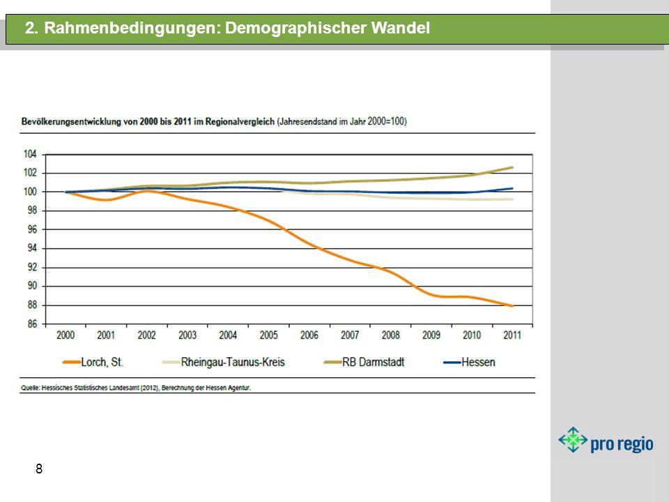 8 2. Rahmenbedingungen: Demographischer Wandel