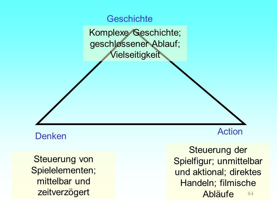 64 Geschichte Denken Action Komplexe Geschichte; geschlossener Ablauf; Vielseitigkeit Steuerung von Spielelementen; mittelbar und zeitverzögert Steuer
