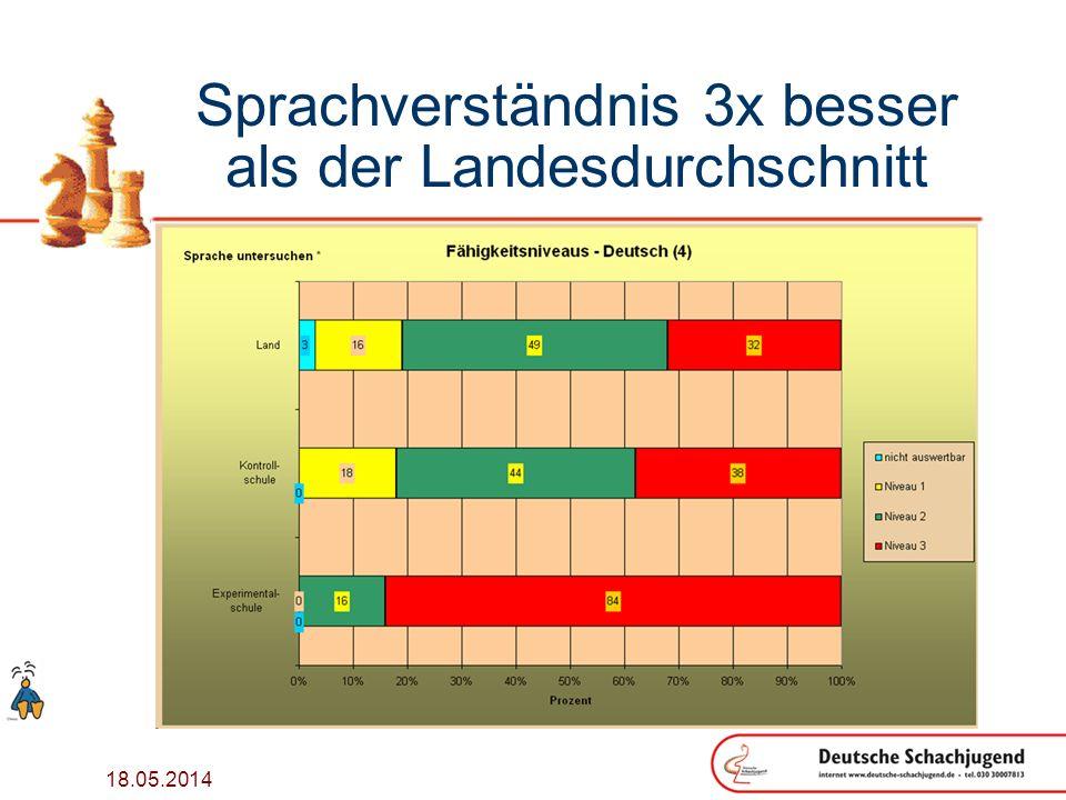 18.05.2014 Sprachverständnis 3x besser als der Landesdurchschnitt