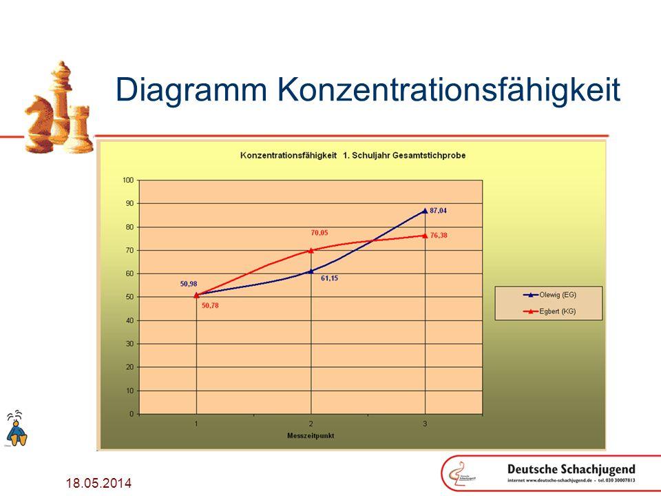 18.05.2014 Diagramm Konzentrationsfähigkeit