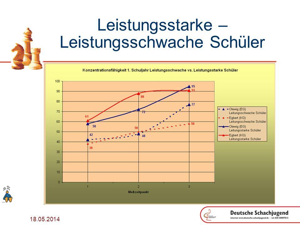 18.05.2014 Leistungsstarke – Leistungsschwache Schüler