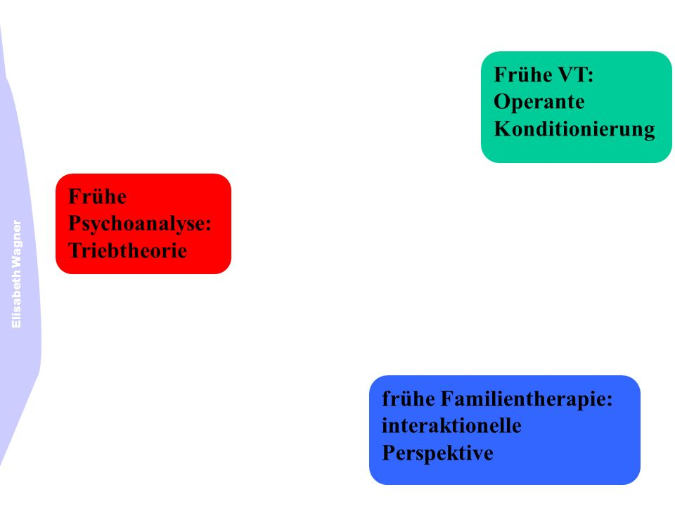Elisabeth Wagner Frühe Psychoanalyse: Triebtheorie Frühe VT: Operante Konditionierung frühe Familientherapie: interaktionelle Perspektive