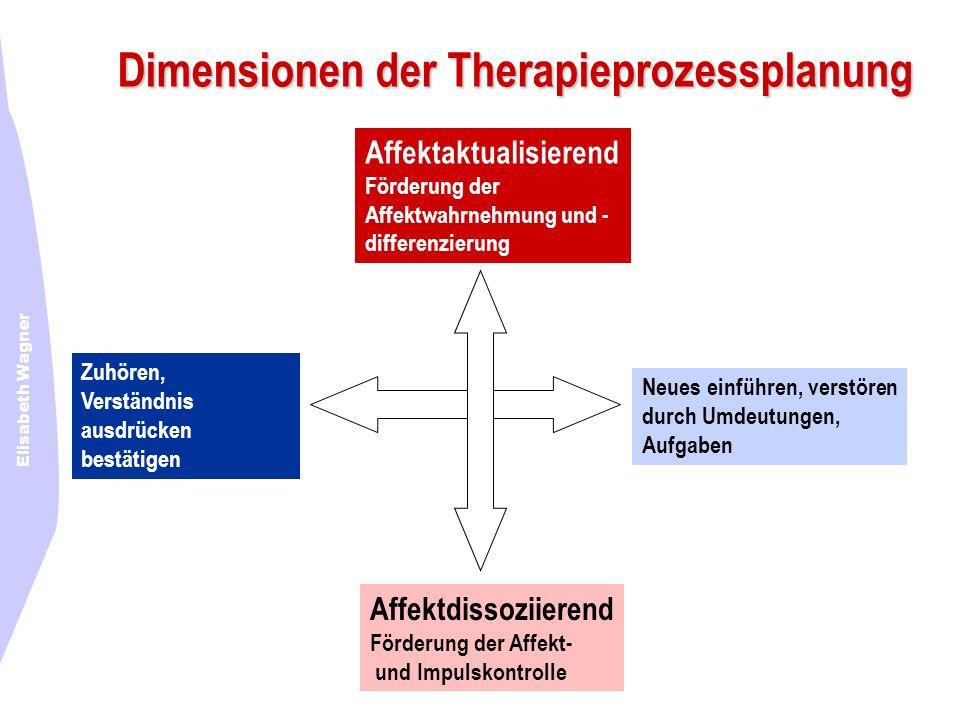 Elisabeth Wagner Dimensionen der Therapieprozessplanung Affektaktualisierend Förderung der Affektwahrnehmung und - differenzierung Affektdissoziierend