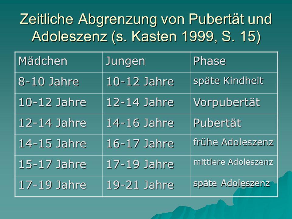 Zeitliche Abgrenzung von Pubertät und Adoleszenz (s. Kasten 1999, S. 15) MädchenJungenPhase 8-10 Jahre 10-12 Jahre späte Kindheit 10-12 Jahre 12-14 Ja