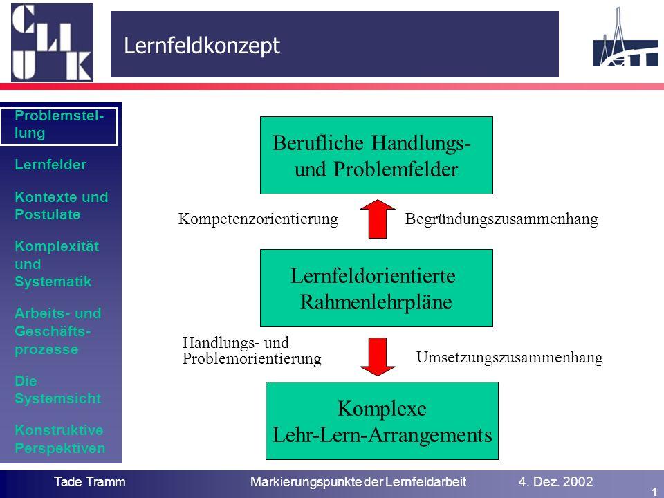 Problemstel- lung Lernfelder Kontexte und Postulate Komplexität und Systematik Arbeits- und Geschäfts- prozesse Die Systemsicht Konstruktive Perspektiven IBW Tade TrammMarkierungspunkte der Lernfeldarbeit4.