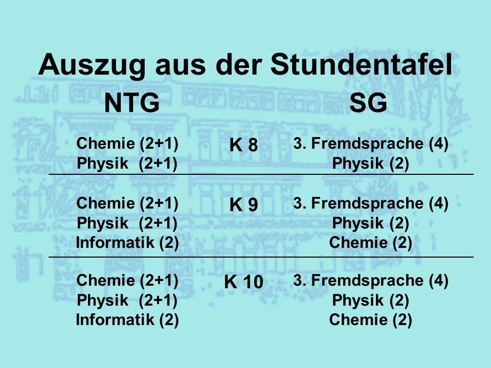 Auszug aus der Stundentafel NTGSG K 8 K 10 Chemie (2+1) Physik (2+1) 3. Fremdsprache (4) Physik (2) Chemie (2+1) Physik (2+1) Informatik (2) 3. Fremds
