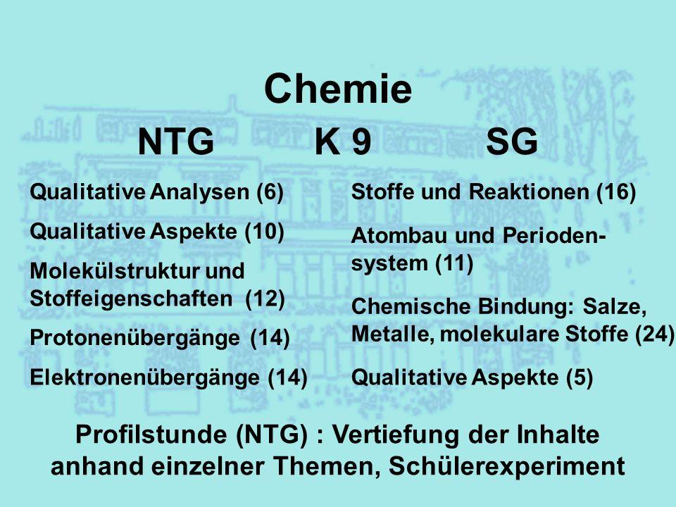 Chemie NTG K 10 SG Kohlenwasserstoffe (23) Profilstunde (NTG) : Vertiefung der Inhalte anhand einzelner Themen, Schülerexperiment Protonenübergänge (10) Molekülstruktur und Stoffeigenschaften (10) Sauerstoffhaltige organ.