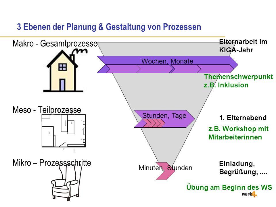 3 Ebenen der Planung & Gestaltung von Prozessen Wochen, Monate Stunden, Tage Minuten, Stunden Makro - Gesamtprozesse Meso - Teilprozesse Mikro – Prozessschritte Elternarbeit im KIGA-Jahr 1.