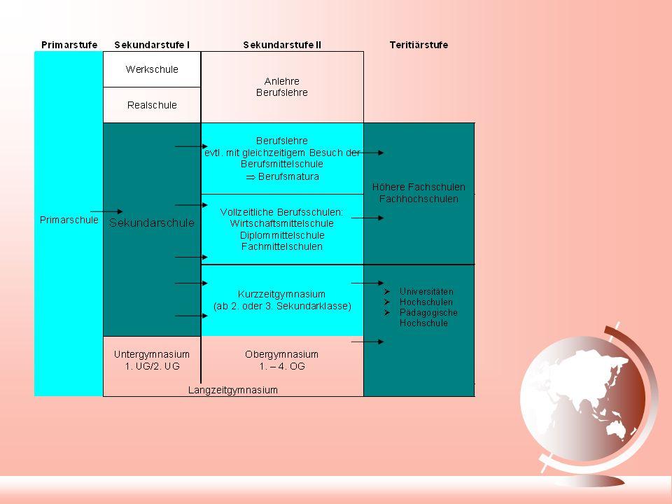 Weiterführende Schulen Kurzzeitgymnasium Fachmittelschulen (DMS, WML) Berufsmatura (BM) 4.