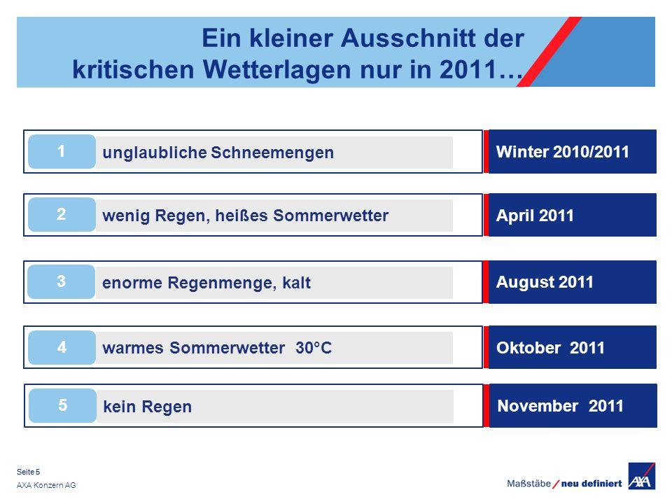 AXA Konzern AG Seite 5 Ein kleiner Ausschnitt der kritischen Wetterlagen nur in 2011… kein Regen 5 November 2011 warmes Sommerwetter 30°C 4 Oktober 20