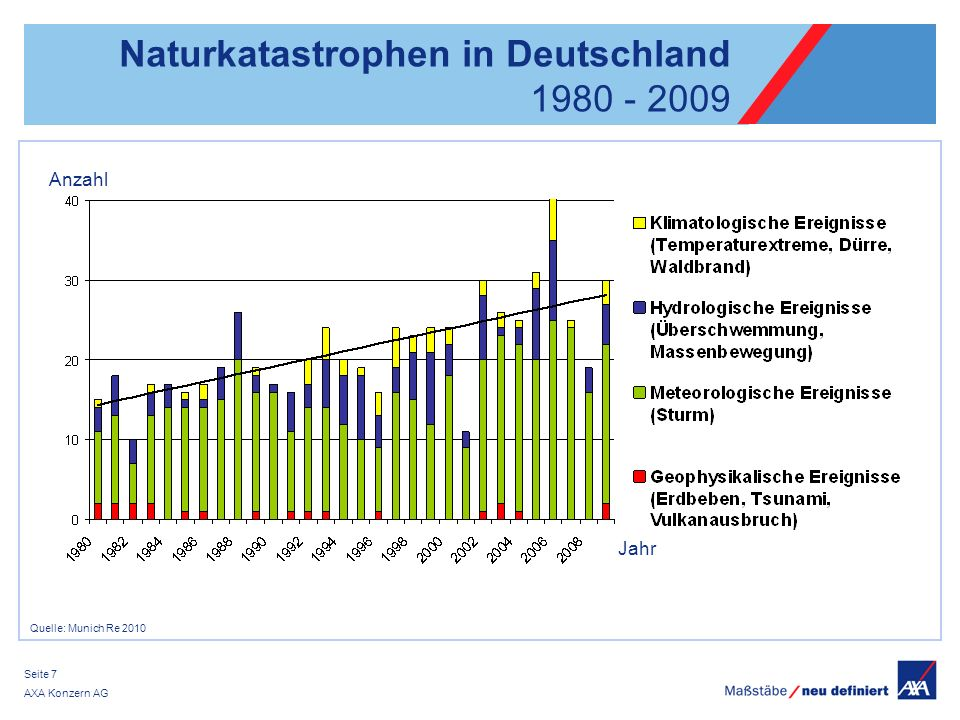 AXA Konzern AG Seite 7 Naturkatastrophen in Deutschland 1980 - 2009 Quelle: Munich Re 2010 Anzahl Jahr