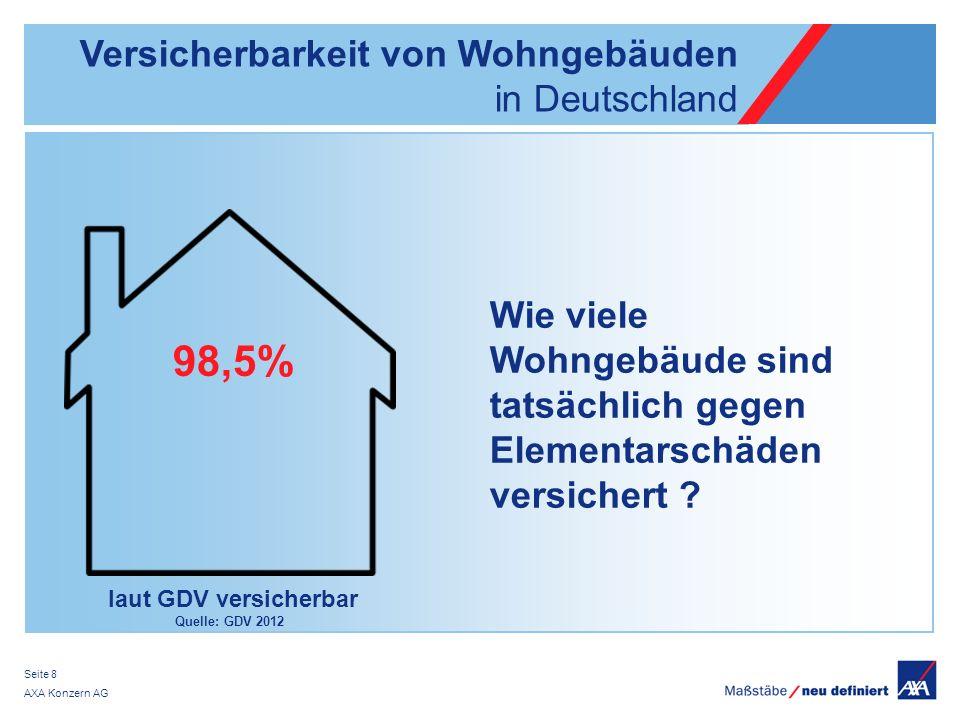 AXA Konzern AG Seite 8 laut GDV versicherbar Quelle: GDV 2012 Versicherbarkeit von Wohngebäuden in Deutschland 98,5% Wie viele Wohngebäude sind tatsäc