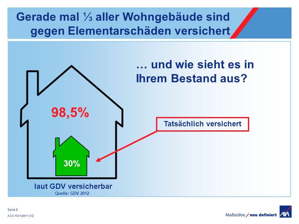 AXA Konzern AG Seite 9 laut GDV versicherbar Quelle: GDV 2012 Gerade mal aller Wohngebäude sind gegen Elementarschäden versichert 98,5% 30% Tatsächlic