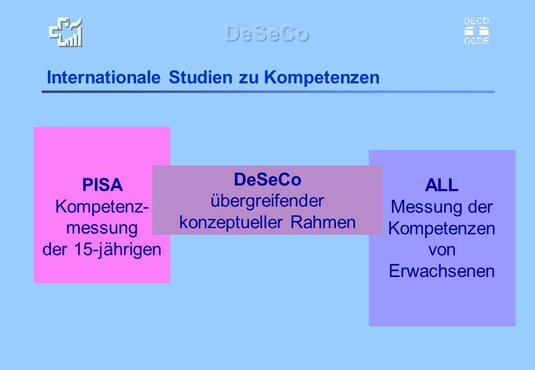 OECD DeSeCo Definition and Selection of Competencies: Theoretical and Conceptual Foundation ergänzend zu PISA und ALL Auftrag: theoretische und konzeptuelle Grundlagen Referenzrahmen für Schlüsselkompetenzen Perspektive: interdiszipinär und politisch-orientiert
