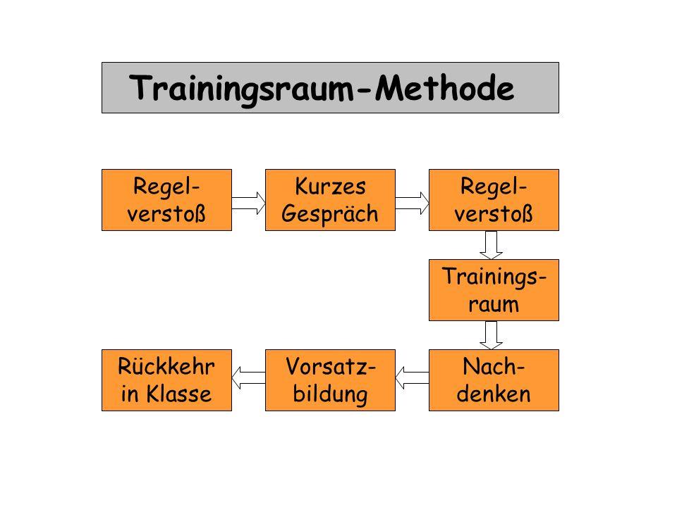 Regel- verstoß Kurzes Gespräch Regel- verstoß Trainings- raum Vorsatz- bildung Nach- denken Rückkehr in Klasse Trainingsraum-Methode