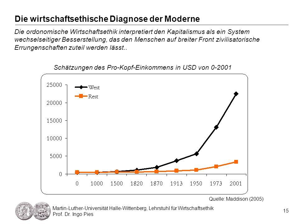 Die wirtschaftsethische Diagnose der Moderne 15 Martin-Luther-Universität Halle-Wittenberg, Lehrstuhl für Wirtschaftsethik Prof. Dr. Ingo Pies Die ord