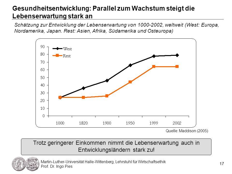 17 Martin-Luther-Universität Halle-Wittenberg, Lehrstuhl für Wirtschaftsethik Prof. Dr. Ingo Pies 17 Gesundheitsentwicklung: Parallel zum Wachstum ste