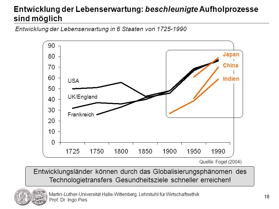 18 Martin-Luther-Universität Halle-Wittenberg, Lehrstuhl für Wirtschaftsethik Prof. Dr. Ingo Pies 18 Entwicklung der Lebenserwartung: beschleunigte Au