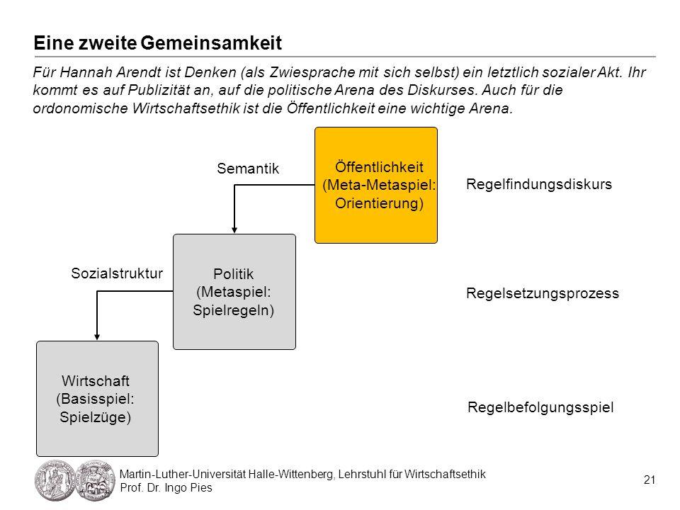 Eine zweite Gemeinsamkeit 21 Martin-Luther-Universität Halle-Wittenberg, Lehrstuhl für Wirtschaftsethik Prof. Dr. Ingo Pies Für Hannah Arendt ist Denk