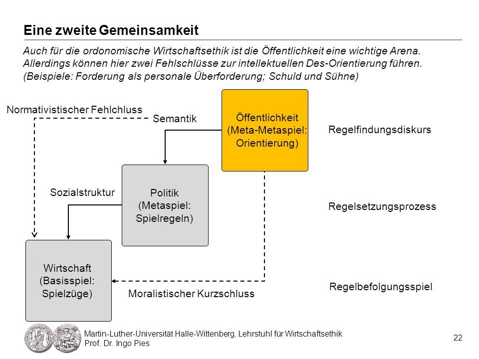 Eine zweite Gemeinsamkeit 22 Martin-Luther-Universität Halle-Wittenberg, Lehrstuhl für Wirtschaftsethik Prof. Dr. Ingo Pies Auch für die ordonomische