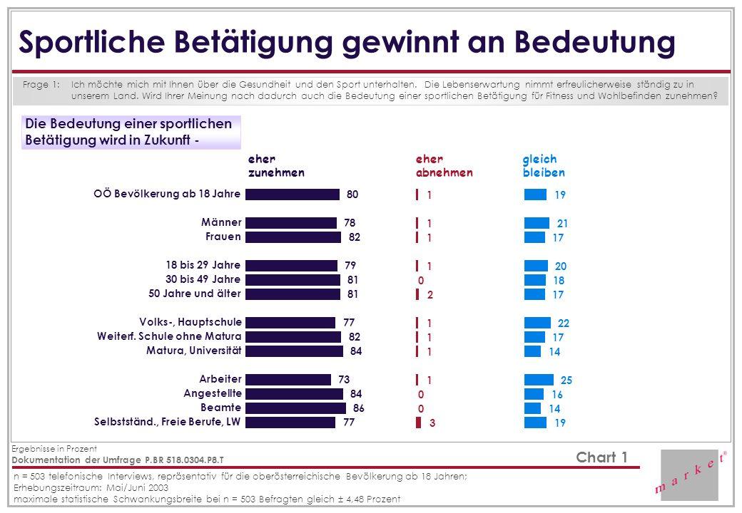 Dokumentation der Umfrage P.BR 518.0304.P8.T Ergebnisse in Prozent n = 503 telefonische Interviews, repräsentativ für die oberösterreichische Bevölker
