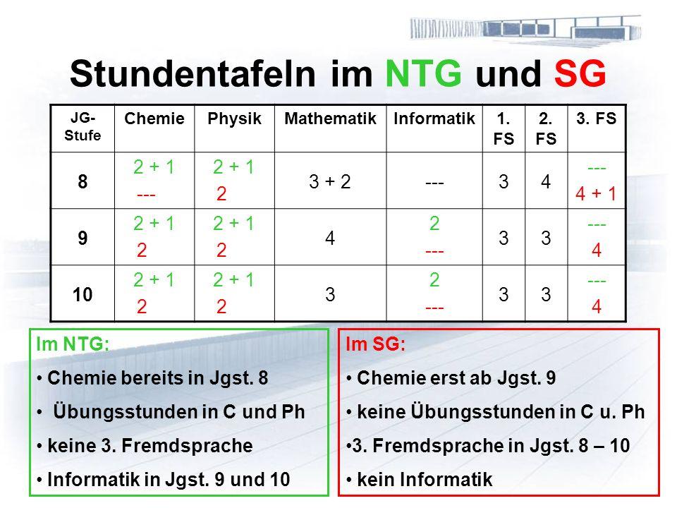 Stundentafeln im NTG und SG JG- Stufe ChemiePhysikMathematikInformatik1. FS 2. FS 3. FS 8 2 + 1 --- 2 + 1 2 3 + 2---34 4 + 1 9 2 + 1 2 2 + 1 2 4 --- 3