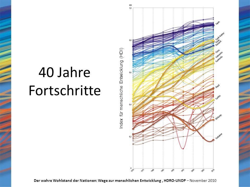 40 Jahre Fortschritte Der wahre Wohlstand der Nationen: Wege zur menschlichen Entwicklung, HDRO-UNDP – November 2010 Index für menschliche Entwicklung (HDI)