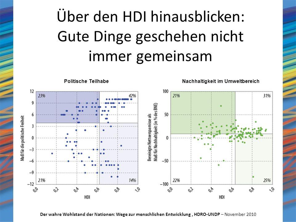 Über den HDI hinausblicken: Gute Dinge geschehen nicht immer gemeinsam Der wahre Wohlstand der Nationen: Wege zur menschlichen Entwicklung, HDRO-UNDP – November 2010 Nachhaltigkeit im UmweltbereichPolitische Teilhabe