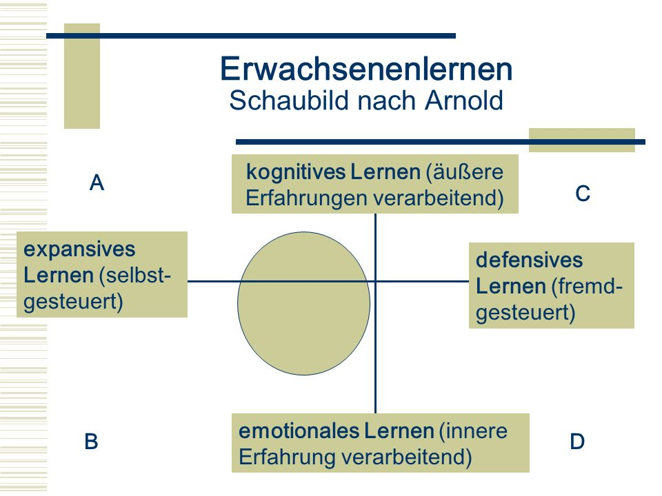 Erwachsenenlernen Schaubild nach Arnold kognitives Lernen (äußere Erfahrungen verarbeitend) A B C D emotionales Lernen (innere Erfahrung verarbeitend)