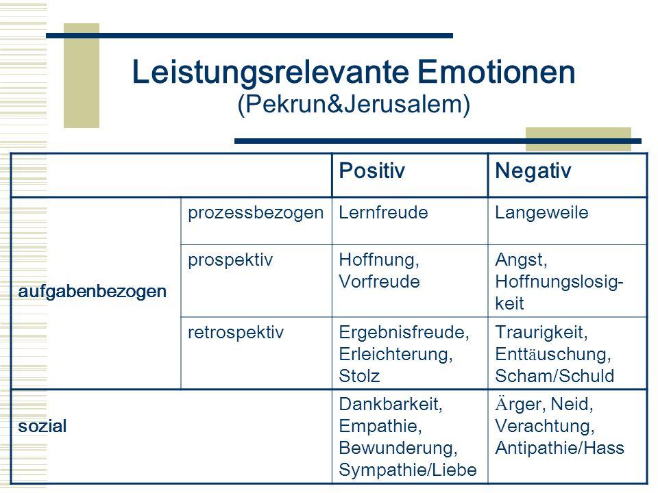 Leistungsrelevante Emotionen (Pekrun&Jerusalem) PositivNegativ aufgabenbezogen prozessbezogenLernfreudeLangeweile prospektivHoffnung, Vorfreude Angst,