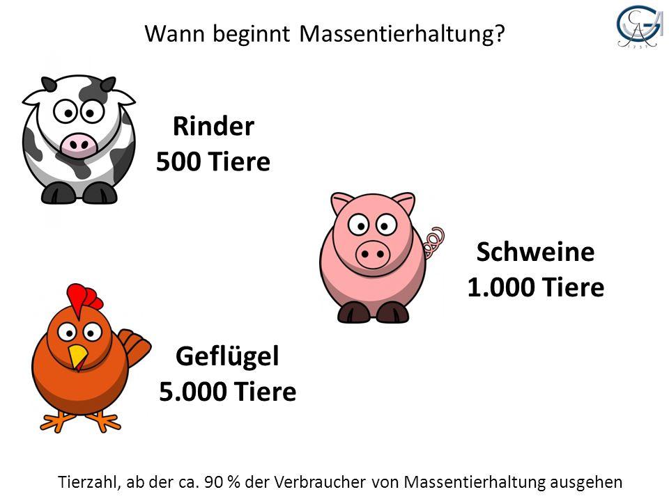 Wann beginnt Massentierhaltung? Geflügel 5.000 Tiere Tierzahl, ab der ca. 90 % der Verbraucher von Massentierhaltung ausgehen Rinder 500 Tiere Schwein