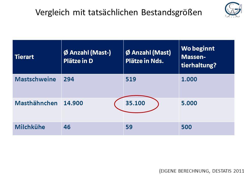 Vergleich mit tatsächlichen Bestandsgrößen Tierart Ø Anzahl (Mast-) Plätze in D Ø Anzahl (Mast) Plätze in Nds. Wo beginnt Massen- tierhaltung? Mastsch