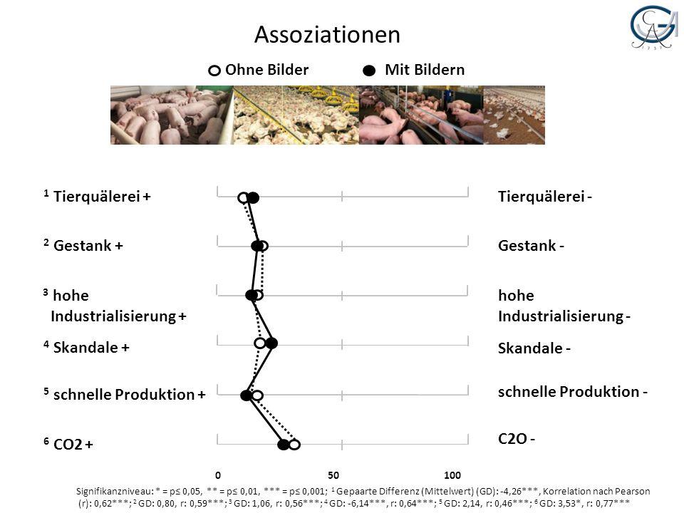 Assoziationen 1 Tierquälerei + 2 Gestank + 3 hohe Industrialisierung + 4 Skandale + 5 schnelle Produktion + 6 CO2 + Tierquälerei - Gestank - hohe Indu