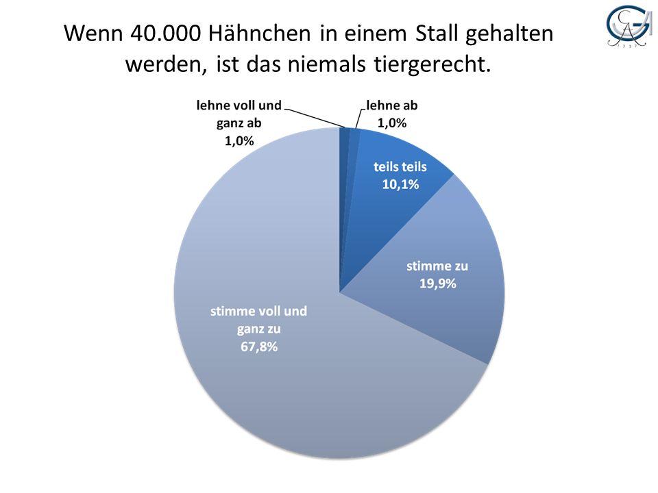 Wenn 40.000 Hähnchen in einem Stall gehalten werden, ist das niemals tiergerecht.