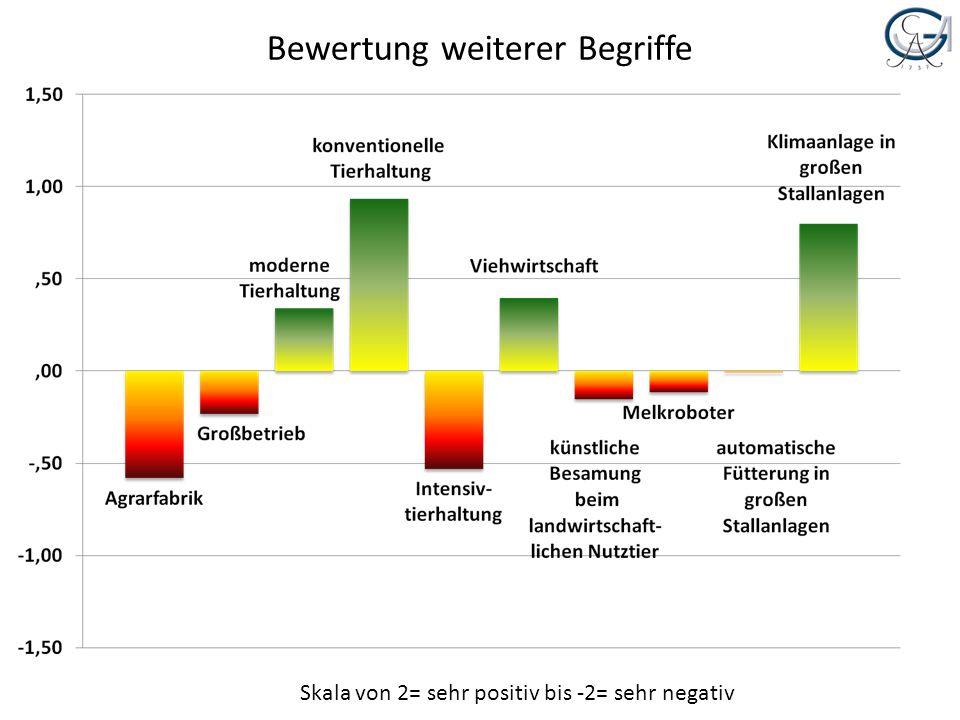 Bewertung weiterer Begriffe Skala von 2= sehr positiv bis -2= sehr negativ