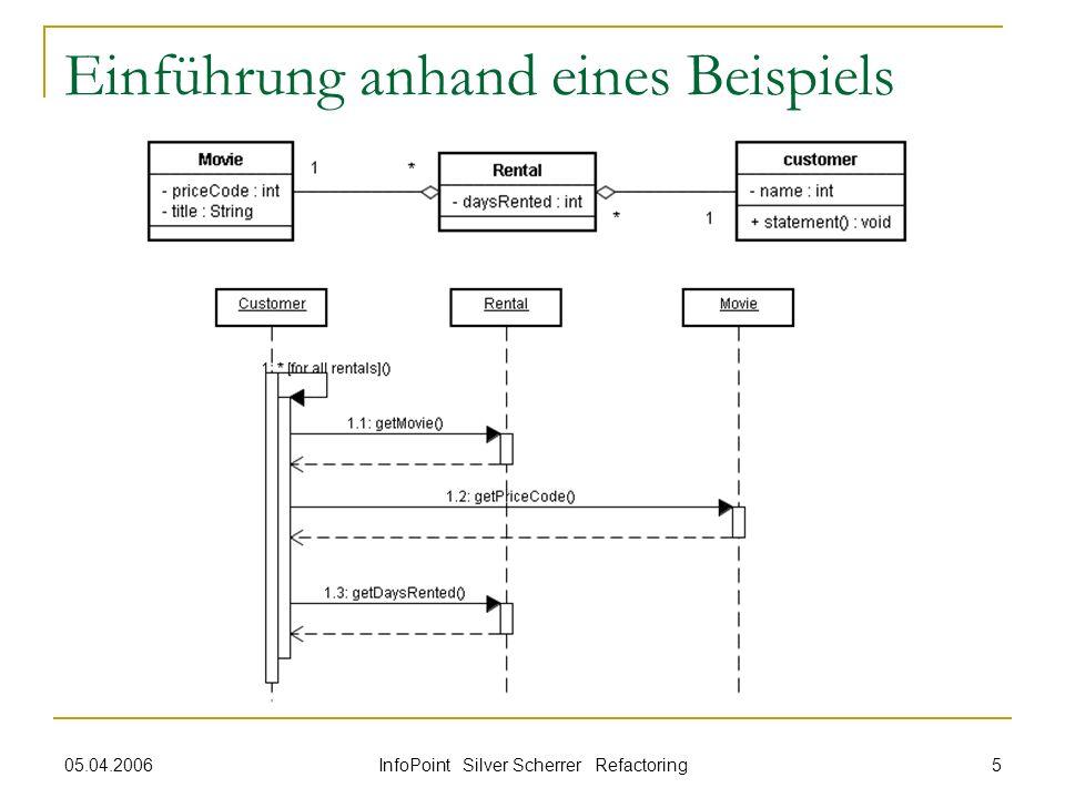 05.04.2006 InfoPoint Silver Scherrer Refactoring 5 Einführung anhand eines Beispiels