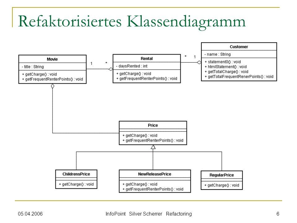 05.04.2006 InfoPoint Silver Scherrer Refactoring 6 Refaktorisiertes Klassendiagramm