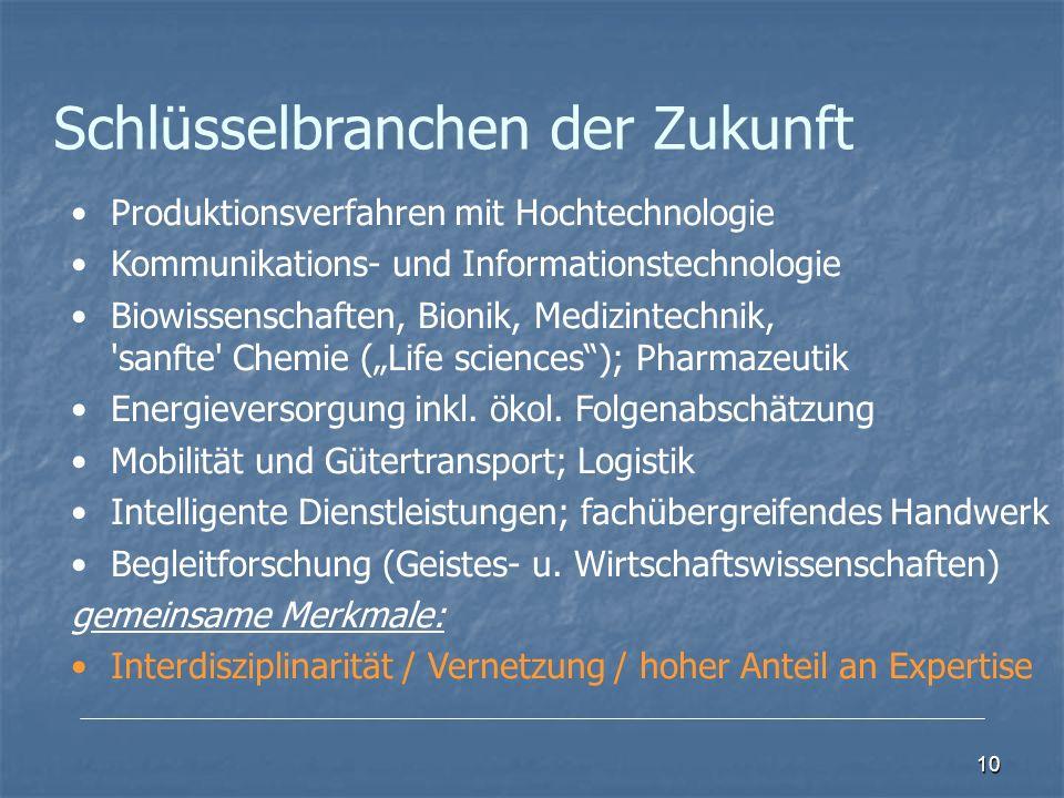 10 Schlüsselbranchen der Zukunft Produktionsverfahren mit Hochtechnologie Kommunikations- und Informationstechnologie Biowissenschaften, Bionik, Medizintechnik, sanfte Chemie (Life sciences); Pharmazeutik Energieversorgung inkl.