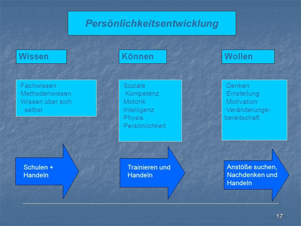 17 Persönlichkeitsentwicklung Wissen ·Fachwissen ·Methodenwissen ·Wissen über sich selbst Schulen + Handeln Können ·Soziale Kompetenz ·Motorik ·Intelligenz ·Physis ·Persönlichkeit Trainieren und Handeln Anstöße suchen, Nachdenken und Handeln Wollen ·Denken ·Einstellung ·Motivation ·Veränderungs- bereitschaft