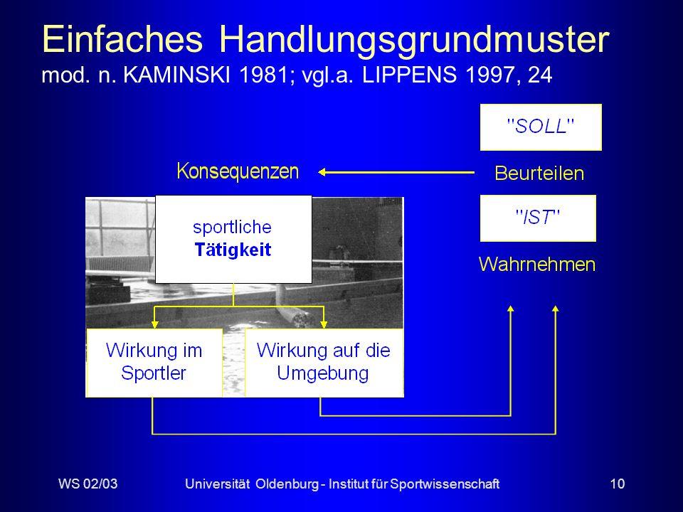 WS 02/03Universität Oldenburg - Institut für Sportwissenschaft9 Ebenen der Bewegungsanalyse Außenperspektive biomechanische biomechanische Aspekte physiologische physiologische phänomenologisch- phänomenologisch- morphologische Fertigkeits- Fertigkeits- Innenperspektive Wahrnehmungs- Erlebens- Struktur-, Prozeß- u.