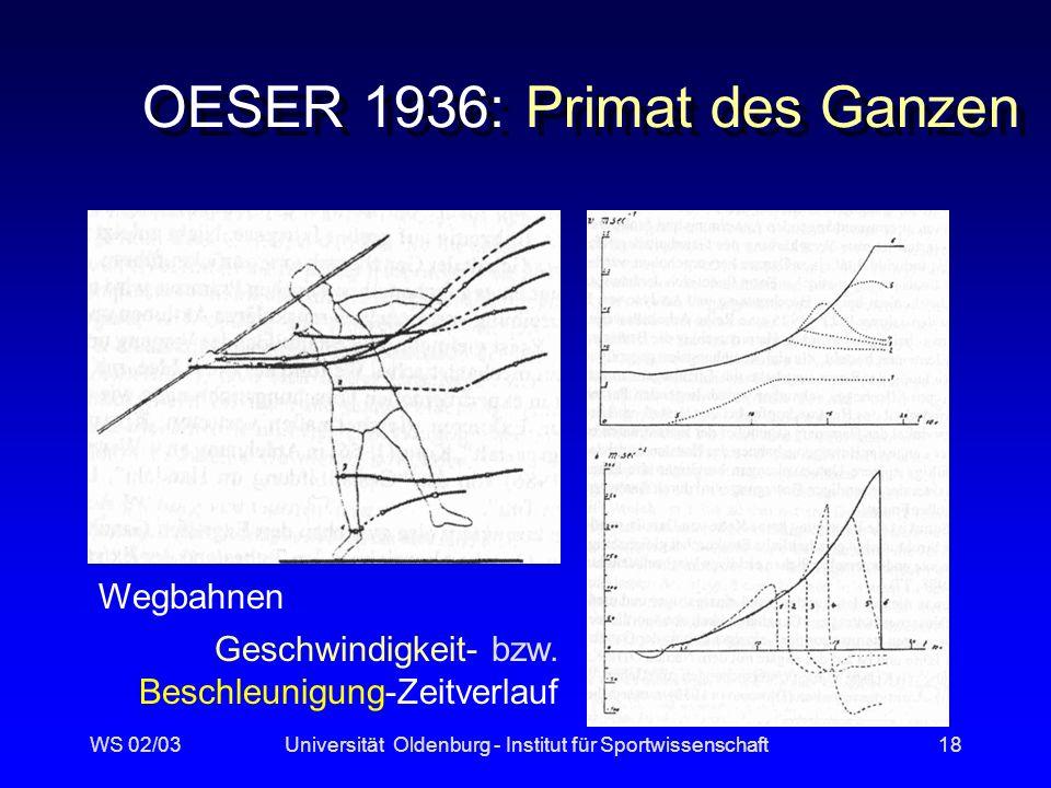 WS 02/03Universität Oldenburg - Institut für Sportwissenschaft17 Force Line Stick Figure Walking Ground Reaction ForcesJoint Angle