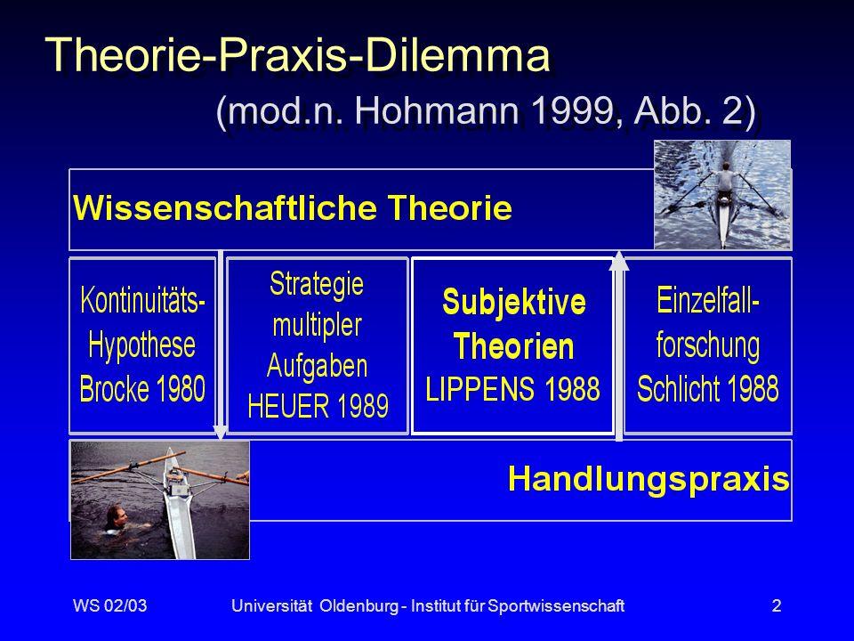 WS 02/03Universität Oldenburg - Institut für Sportwissenschaft2 Theorie-Praxis-Dilemma (mod.n.