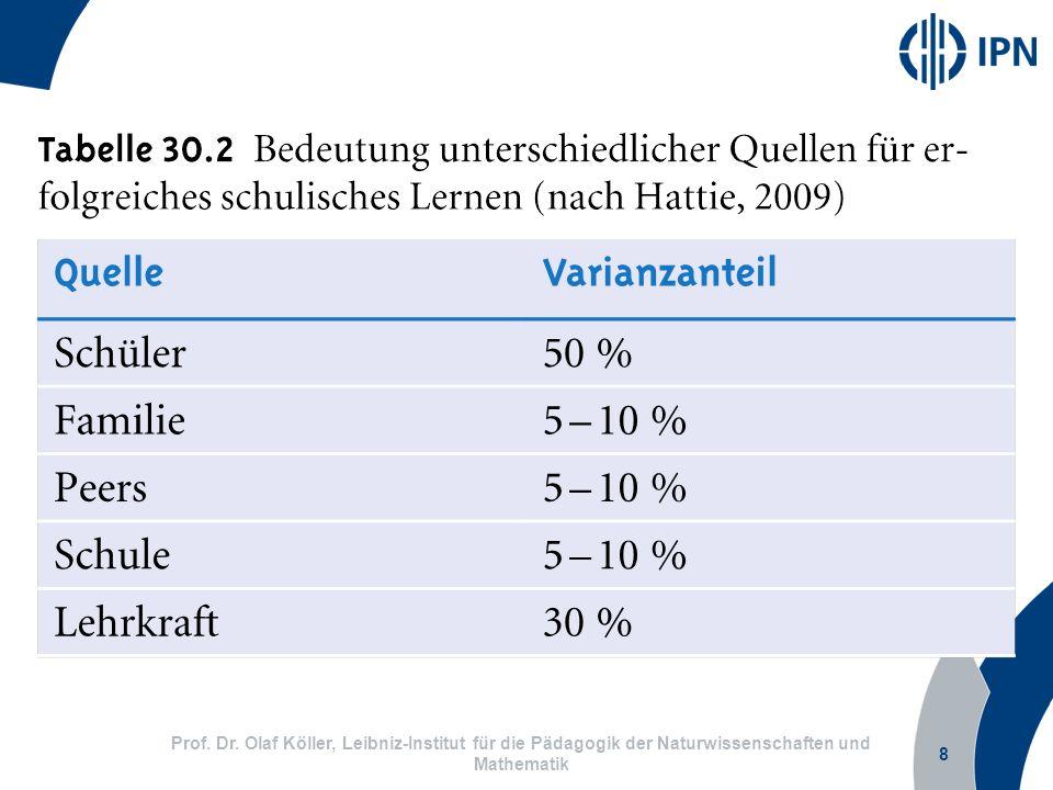 8 Prof. Dr. Olaf Köller, Leibniz-Institut für die Pädagogik der Naturwissenschaften und Mathematik