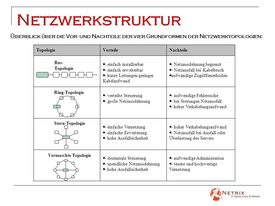 Netzwerkstruktur - aufwendige Administration - teuere und hochwertige Vernetzung - dezentrale Steuerung - unendliche Netzausdehnung - hohe Ausfallsich