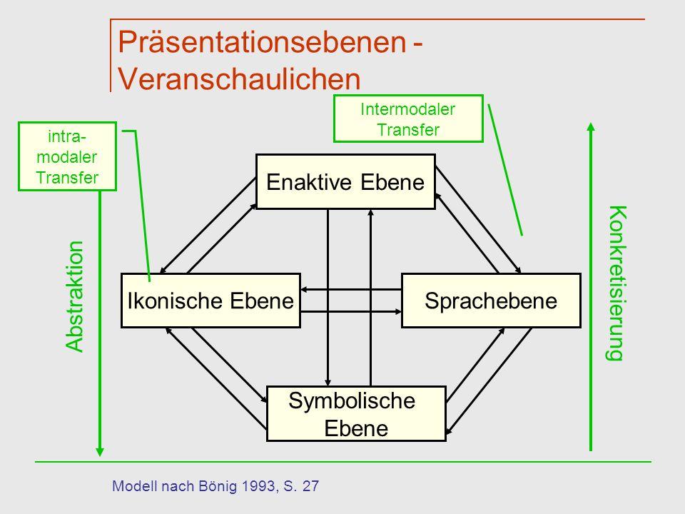 Präsentationsebenen - Veranschaulichen Enaktive Ebene Ikonische EbeneSprachebene Symbolische Ebene Abstraktion Konkretisierung intra- modaler Transfer Intermodaler Transfer Modell nach Bönig 1993, S.