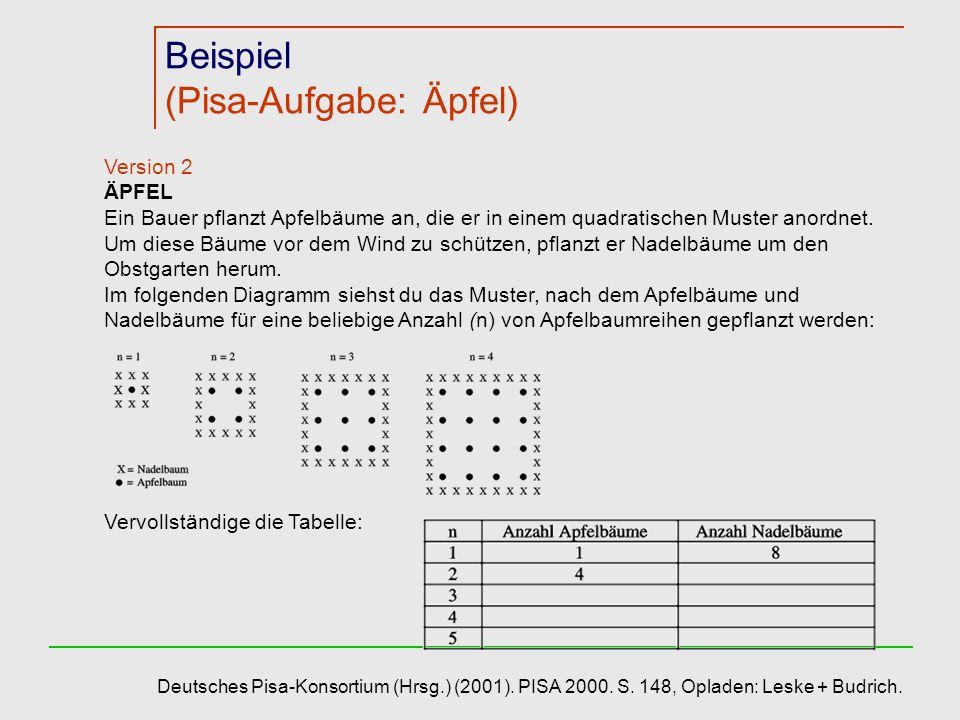 Beispiel (Pisa-Aufgabe: Äpfel) Version 2 ÄPFEL Ein Bauer pflanzt Apfelbäume an, die er in einem quadratischen Muster anordnet. Um diese Bäume vor dem